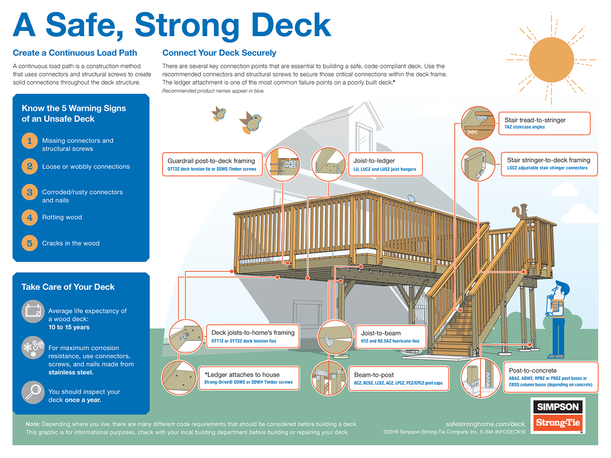 Know the Key Deck Safety Signals